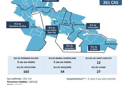 Aucun nouveau cas au Lac-Saint-Jean : Cinq de plus au Saguenay