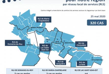 258 personnes guéries dans la région : Réouverture des centres d'achats le 1er juin