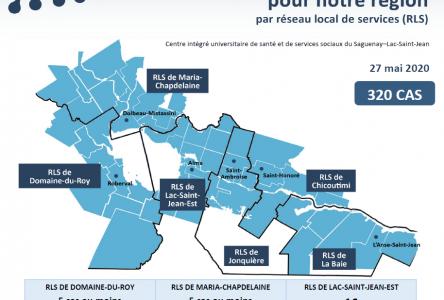 Trois semaines sans décès au Saguenay-Lac-Saint-Jean